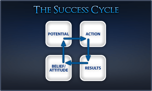 The-Success-Cycle